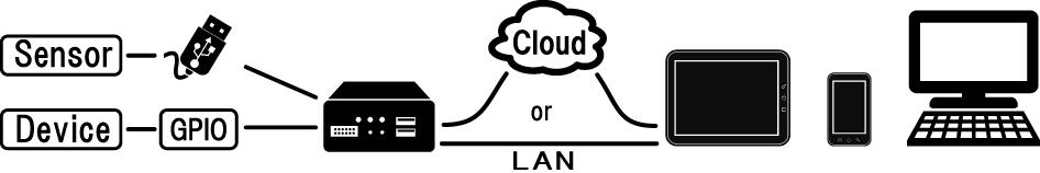 構成図-IO-USB機器操作