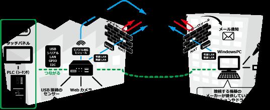 PLC-Remote